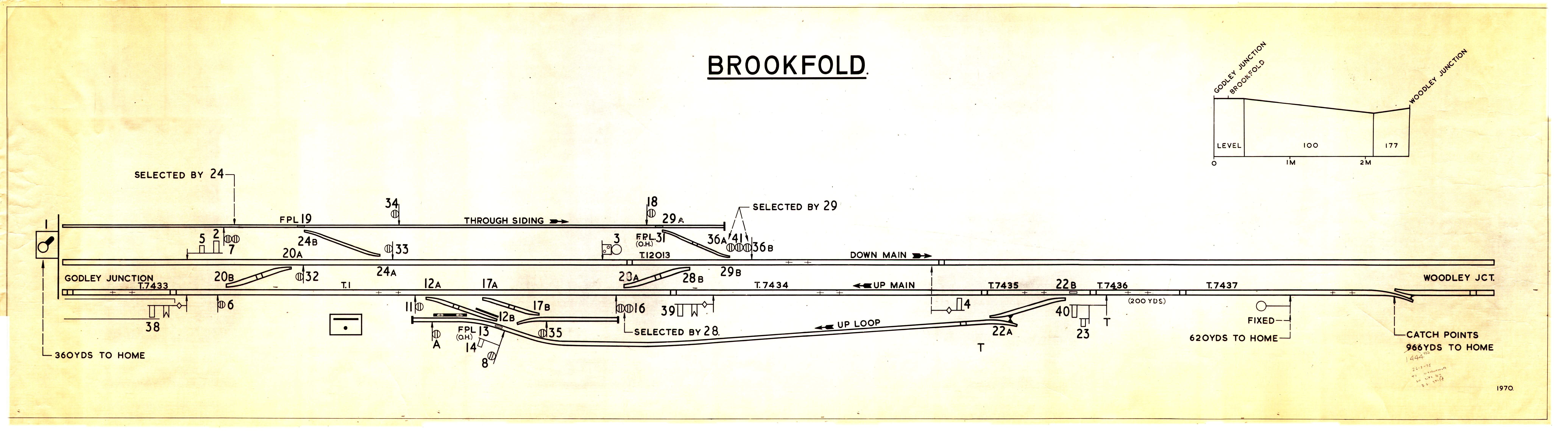 Signal Box Diagrams 1960 Lincoln Wiring Diagram Brookfold Sbd